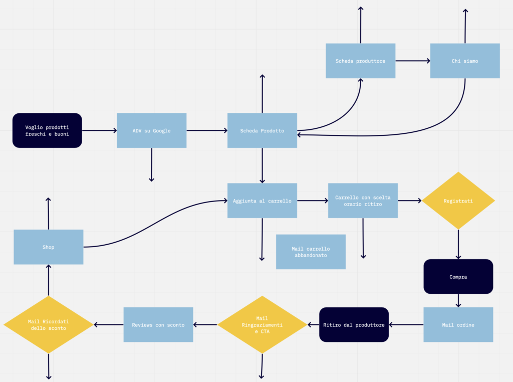 User flow ScambiaOrto